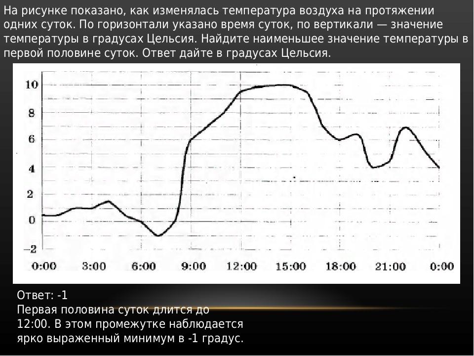На рисунке показано, как изменялась температура воздуха на протяжении одних с...