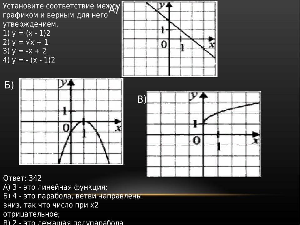 Установите соответствие между графиком и верным для него утверждением. 1) y =...