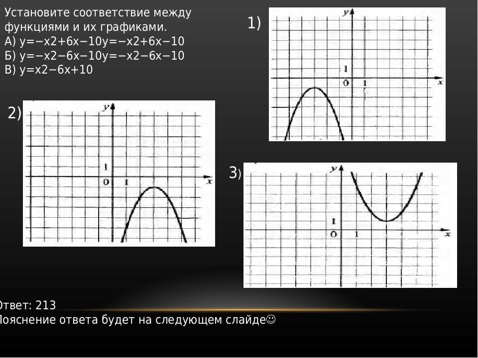 Установите соответствие между функциями и их графиками. A) y=−x2+6x−10y=−x2+6...