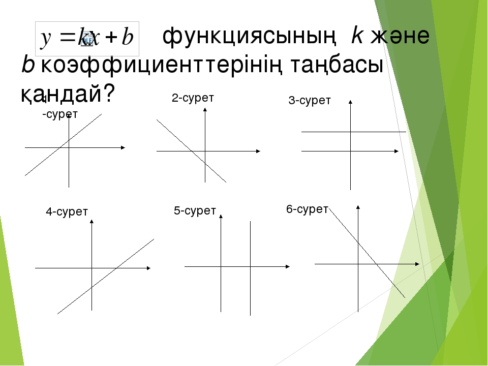 функциясының k және b коэффициенттерінің таңбасы қандай? 1 -сурет 2-сурет 3-с...