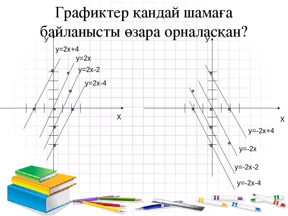 Графиктер қандай шамаға байланысты өзара орналасқан? У Х у=2х+4 у=2х у=2х-2 у...