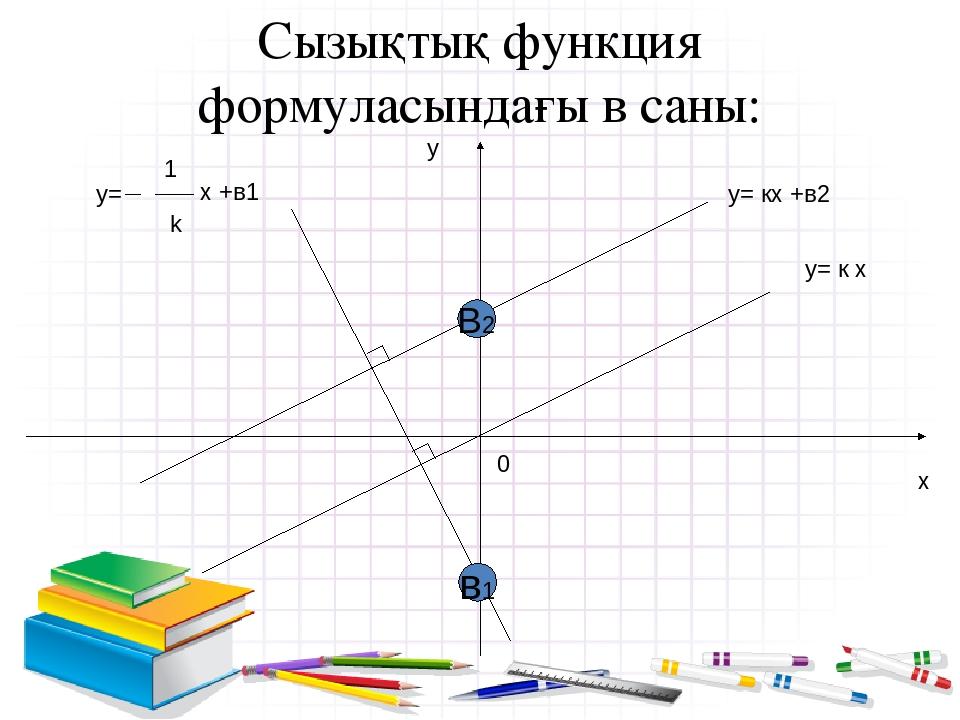 Сызықтық функция формуласындағы в саны: у х 0 у= к х у= кх +в2 В2 y= 1 k x +в...
