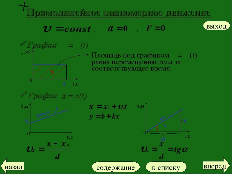 Прямолинейное равномерное движение Площадь под графиком υ = υ(t) равна переме...