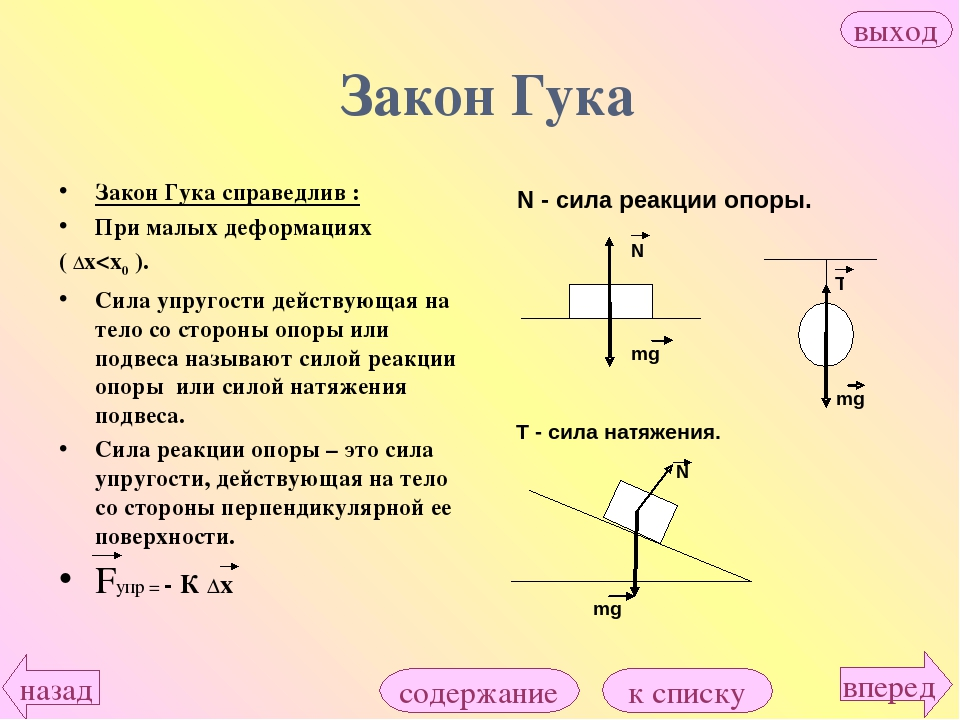 Закон Гука Закон Гука справедлив : При малых деформациях ( Δх