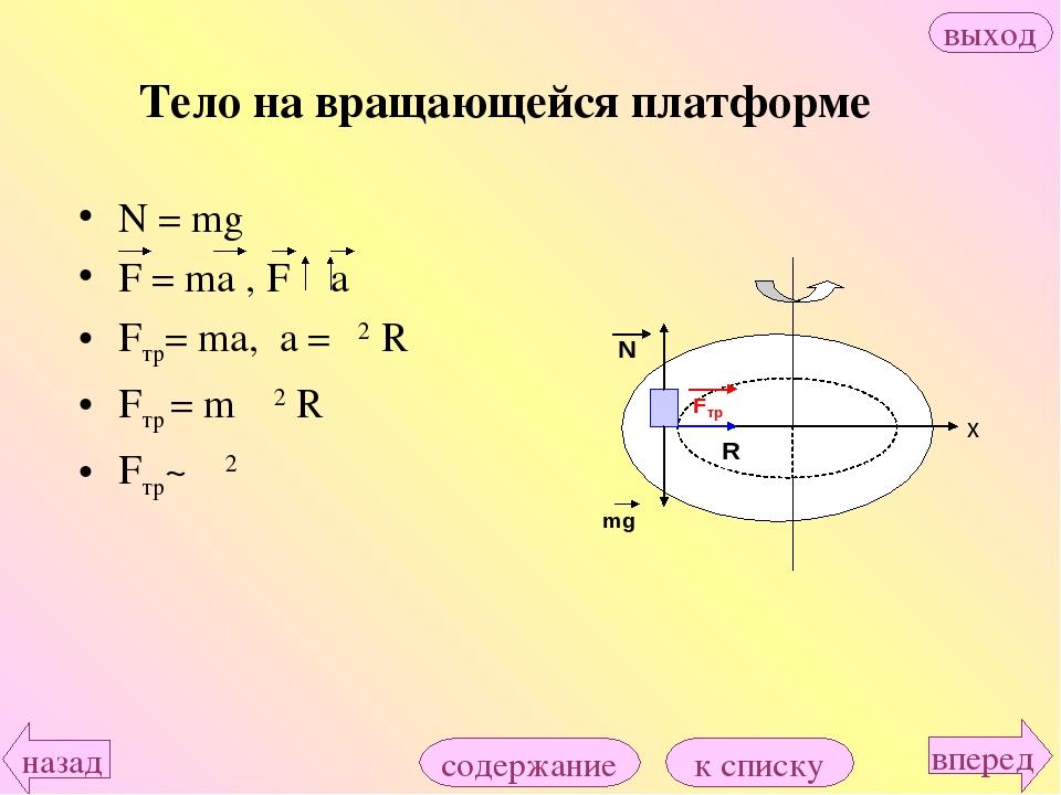 N = mg F = ma , F a Fтр= ma, a =ω2 R Fтр = m ω2 R Fтр~ ω2 Тело на вращающейся...