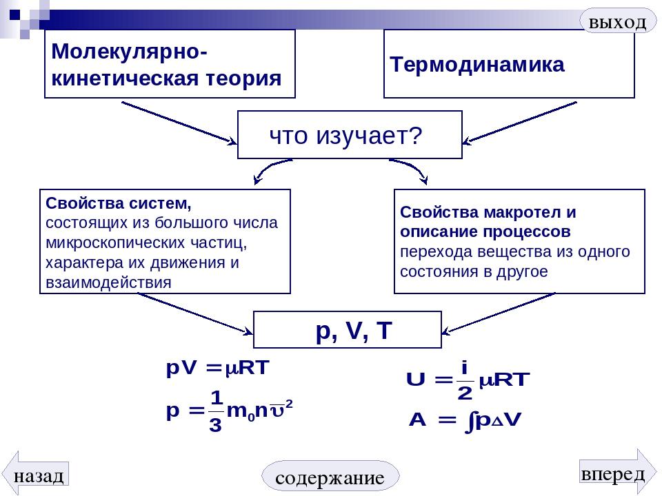 Молекулярно- кинетическая теория Термодинамика Свойства систем, состоящих из...