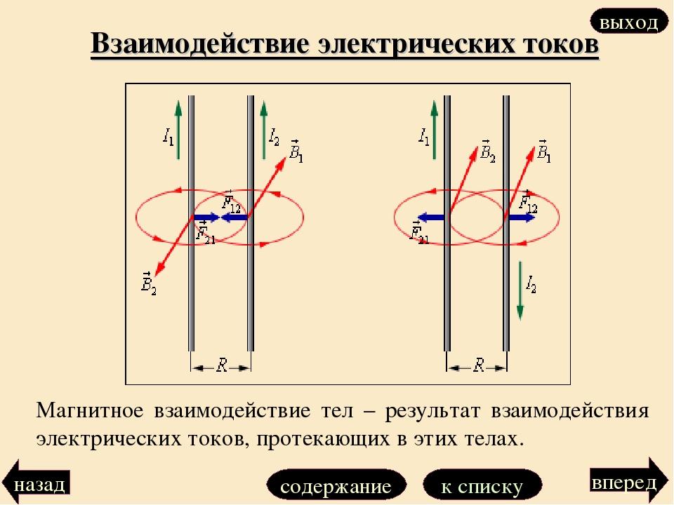 Взаимодействие электрических токов Магнитное взаимодействие тел – результат в...