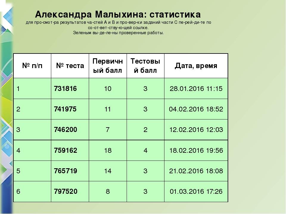 Александра Малыхина: cтатистика для просмотра результатов частей A и В и...