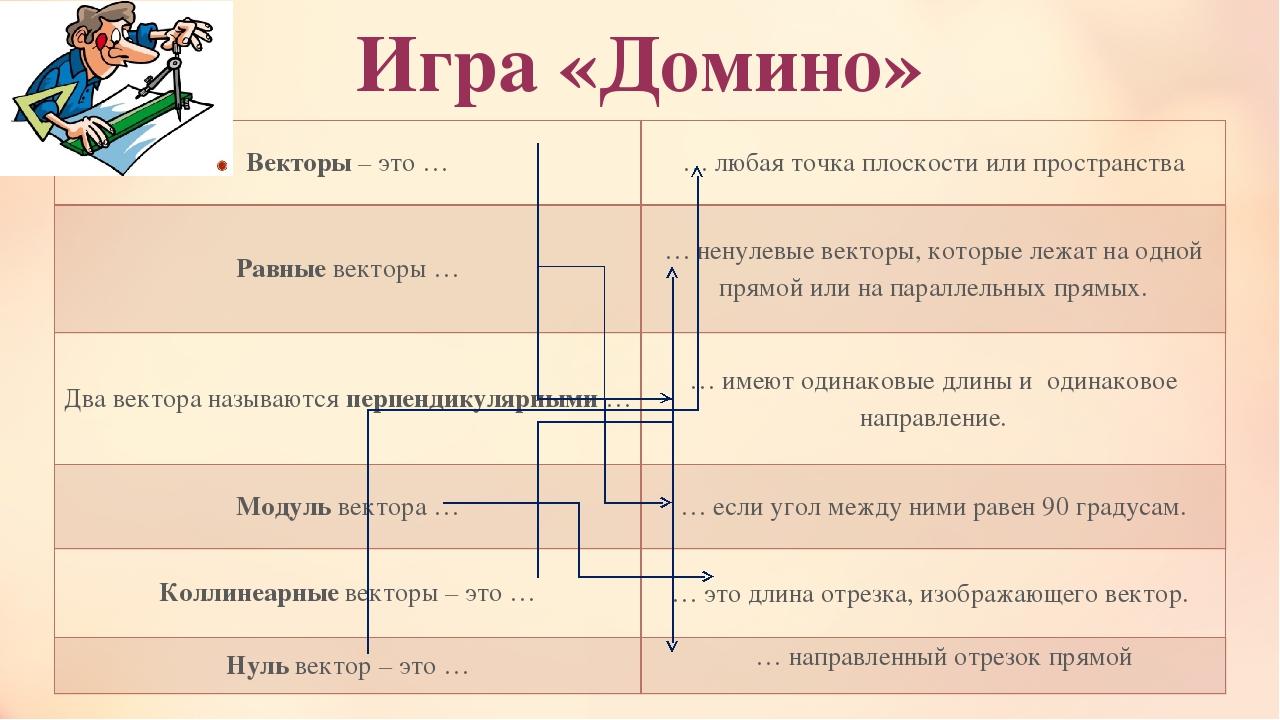 Игра «Домино» Векторы– это … … любая точка плоскости или пространства Равныев...
