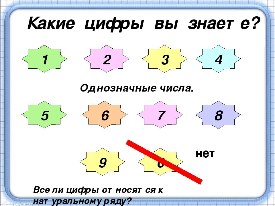 Какие цифры вы знаете? 1 2 3 4 5 6 7 8 9 Все ли цифры относятся к натуральном...