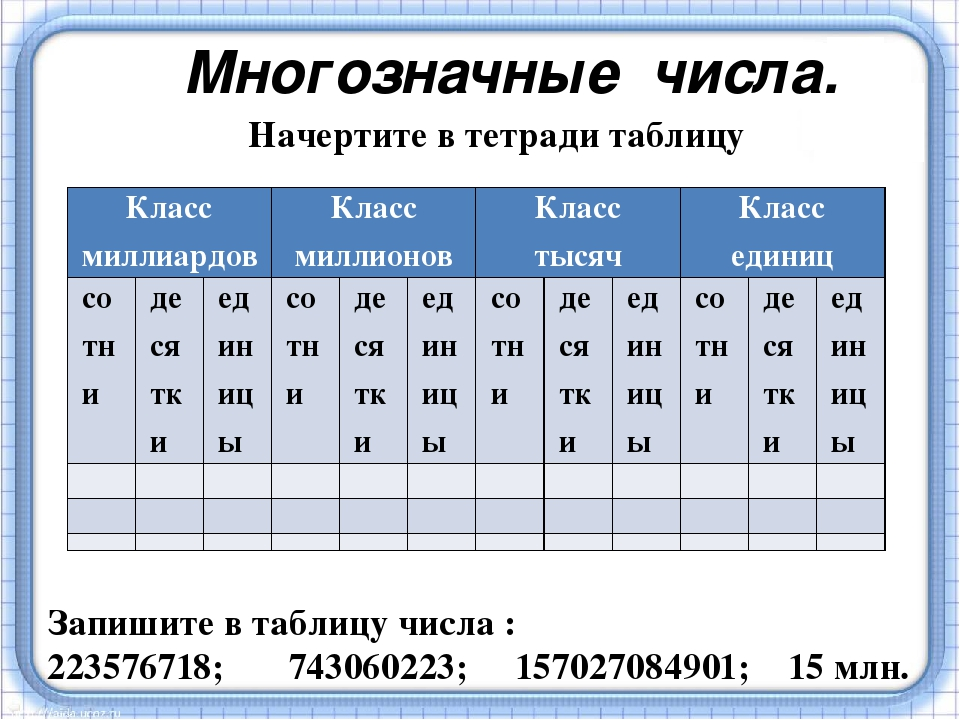 Начертите в тетради таблицу Многозначные числа. Запишите в таблицу числа : 22...