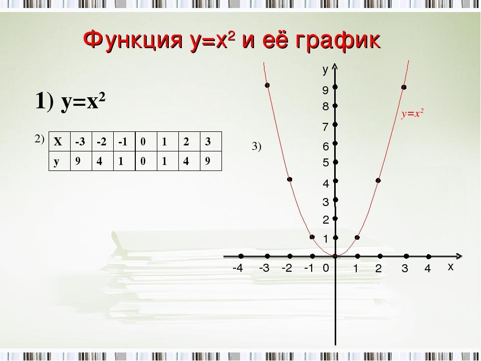 Функция у=х2 и её график 1) y=х2 2) 3) -2 -1 1 2 1 2 3 3 4 -4 -3 0 х у 4 5 6...