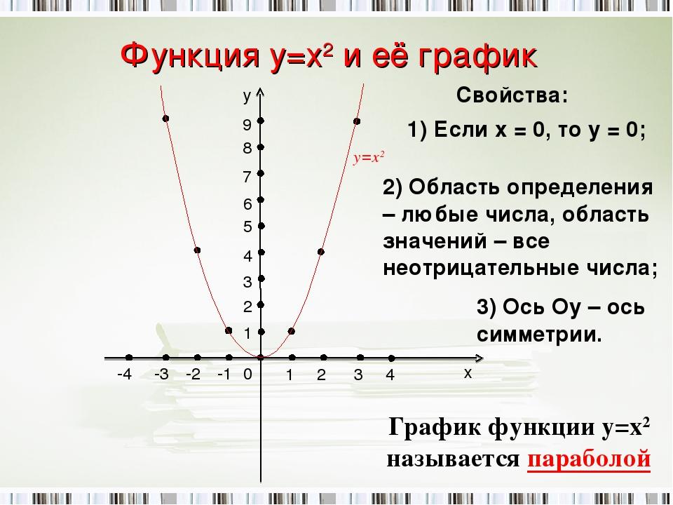 Функция у=х2 и её график -2 -1 1 2 1 2 3 3 4 -4 -3 0 х у 4 5 6 7 8 9 у=х2 Сво...