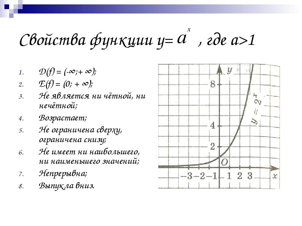 Свойства функции у= , где а>1 D(f) = (-∞;+ ∞); Е(f) = (0; + ∞); Не является н...