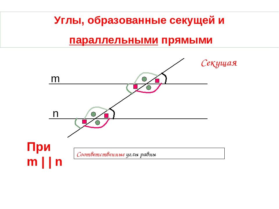 Углы, образованные секущей и параллельными прямыми Соответственные углы равны...