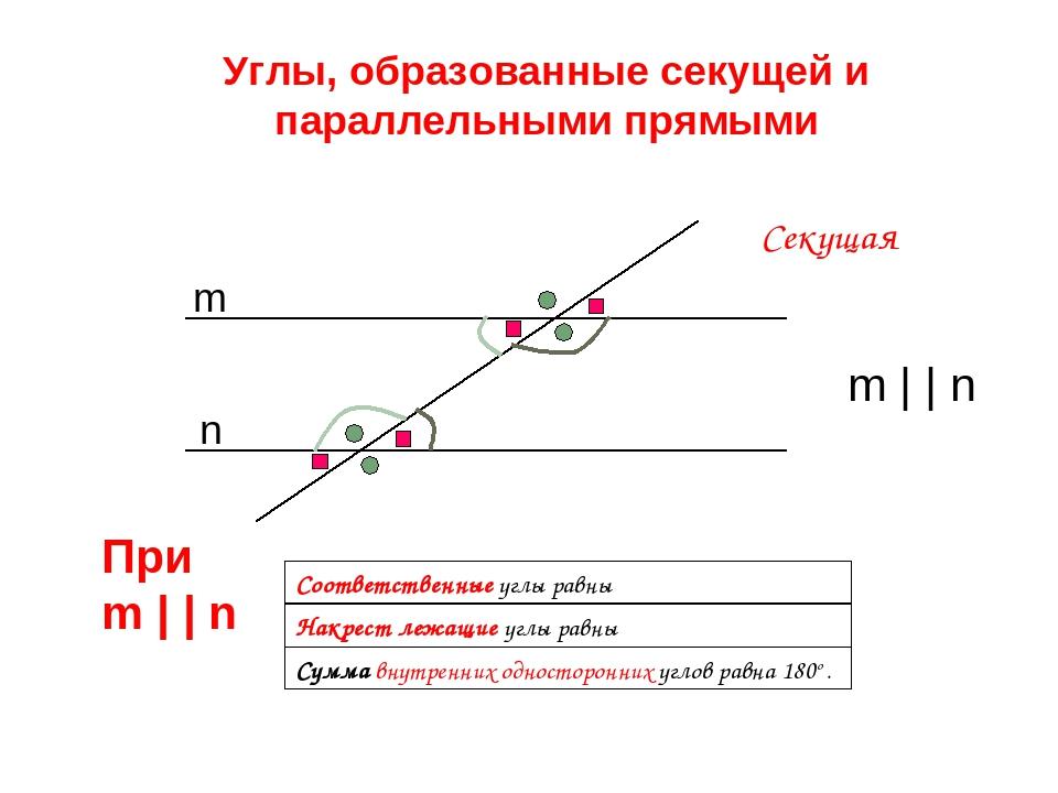 Сумма внутренних односторонних углов равна 180o . Соответственные углы равны...