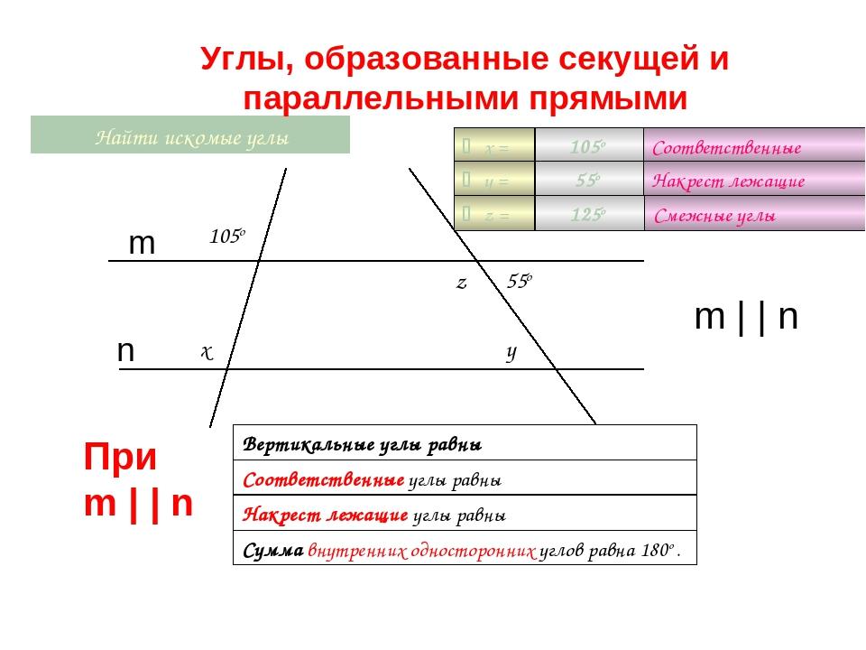 x Найти искомые углы 105o y z  x =  y =  z = 55o Сумма внутренних одностор...