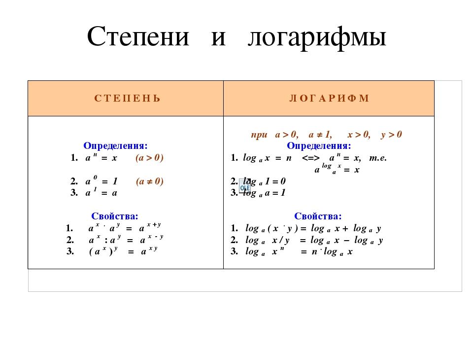 Степени и логарифмы