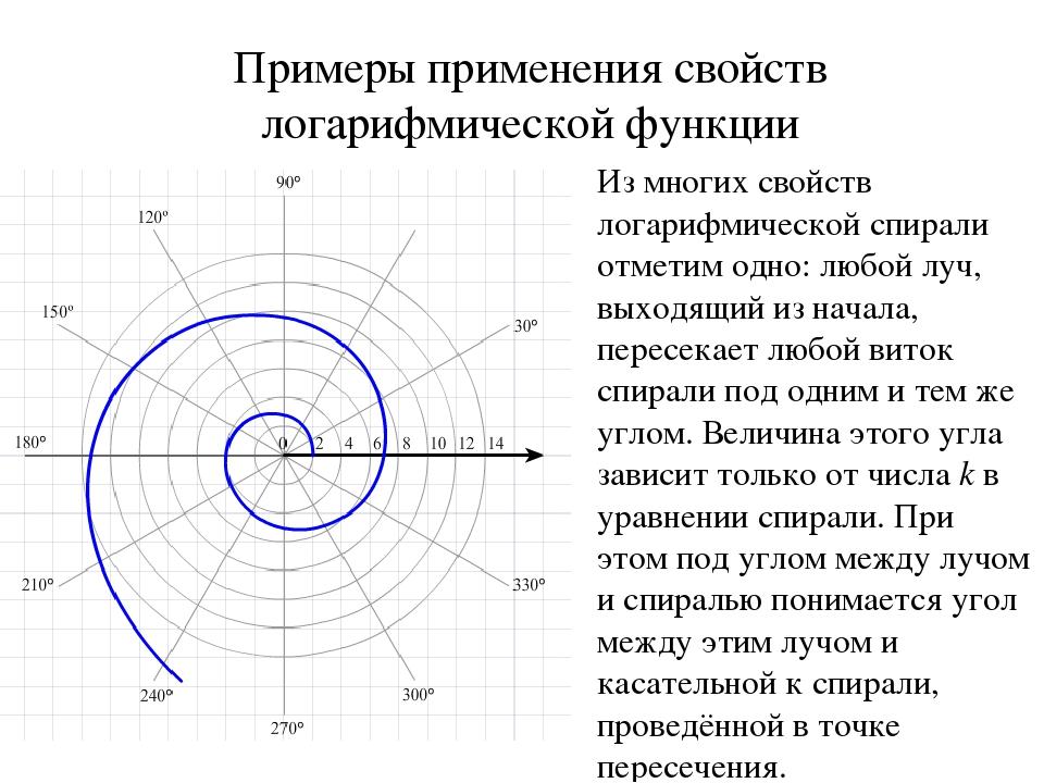 Примеры применения свойств логарифмической функции Из многих свойств логарифм...