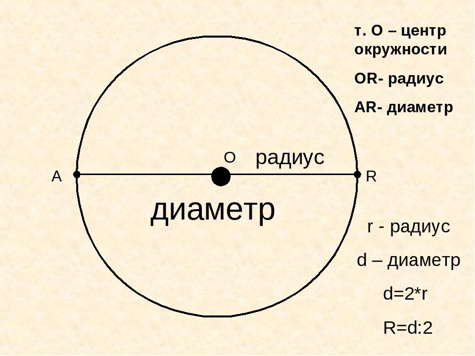О R т. О – центр окружности ОR- радиус АR- диаметр радиус диаметр А r - радиу...