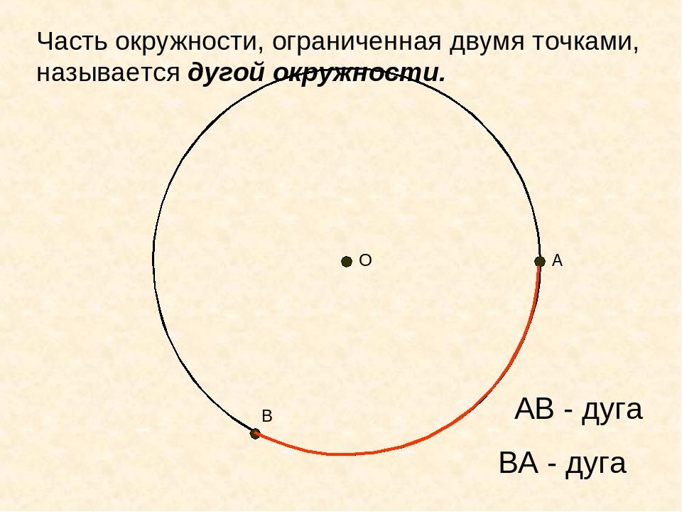 АВ - дуга А В О ВА - дуга Часть окружности, ограниченная двумя точками, назыв...