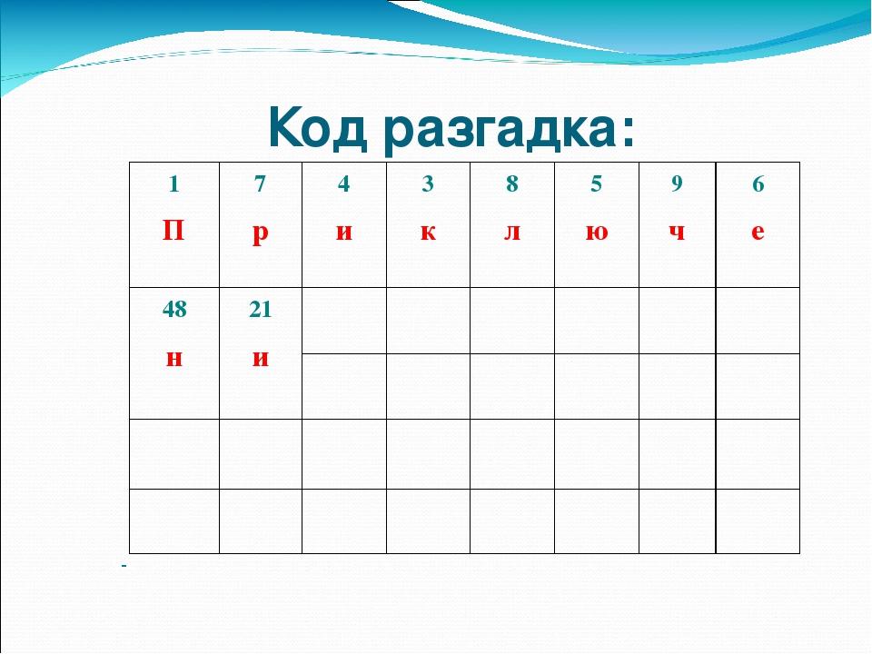 Код разгадка: 1 П 7 р 4 и 3 к 8 л 5 ю 9 ч 6 е 48 н 21 и