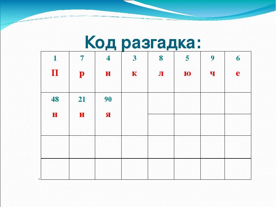 Код разгадка: 1 П 7 р 4 и 3 к 8 л 5 ю 9 ч 6 е 48 н 21 и 90 я