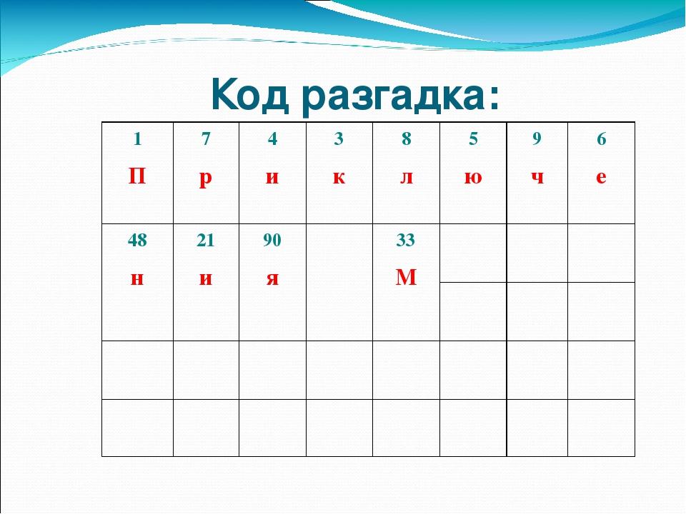 Код разгадка: 1 П 7 р 4 и 3 к 8 л 5 ю 9 ч 6 е 48 н 21 и 90 я 33 М