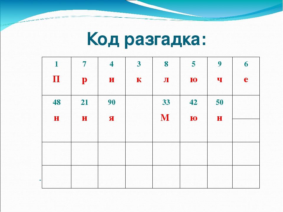 Код разгадка: 1 П 7 р 4 и 3 к 8 л 5 ю 9 ч 6 е 48 н 21 и 90 я 33 М 42 ю 50 н
