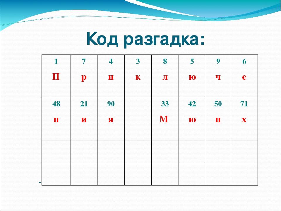 Код разгадка: 1 П 7 р 4 и 3 к 8 л 5 ю 9 ч 6 е 48 н 21 и 90 я 33 М 42 ю 50 н 71 х