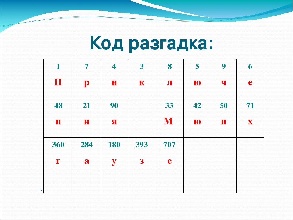 Код разгадка: 1 П 7 р 4 и 3 к 8 л 5 ю 9 ч 6 е 48 н 21 и 90 я 33 М 42 ю 50 н 7...