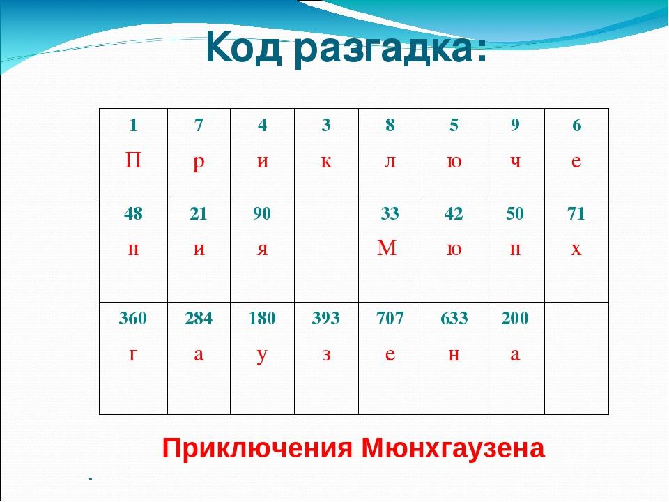 Код разгадка: Приключения Мюнхгаузена 1 П 7 р 4 и 3 к 8 л 5 ю 9 ч 6 е 48 н 21...