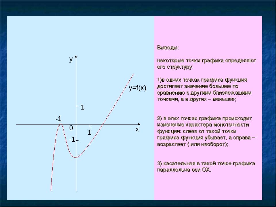Выводы: некоторые точки графика определяют его структуру: 1)в одних точках гр...