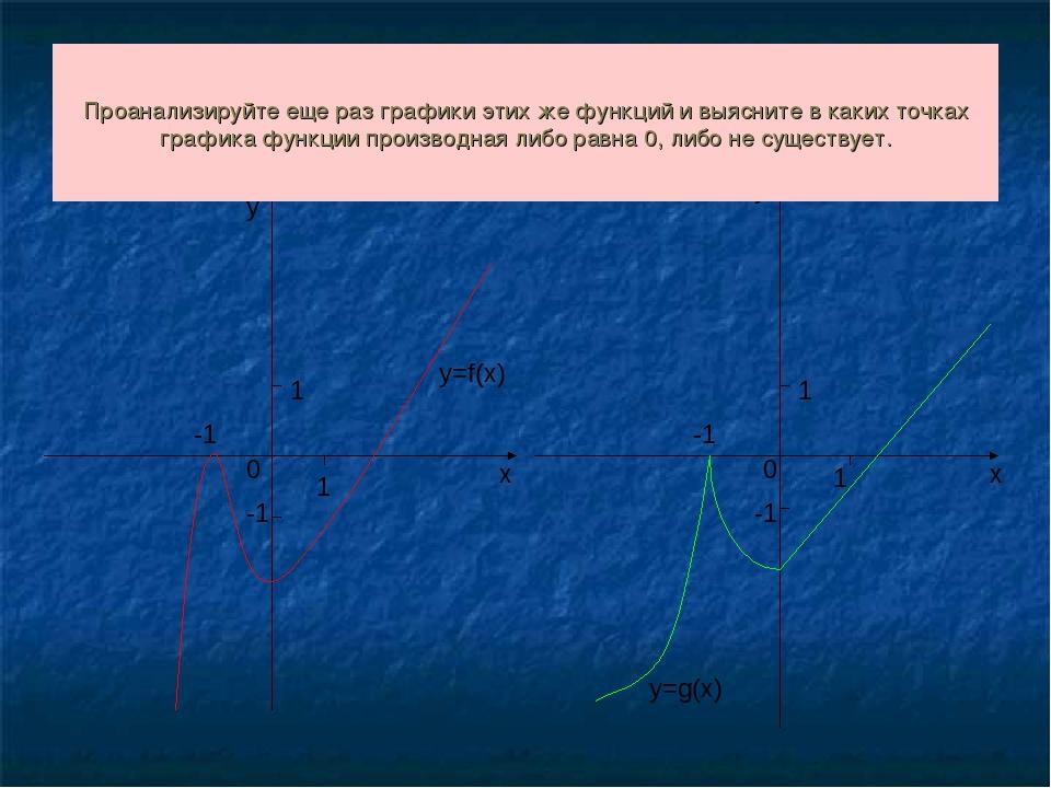 1 1 -1 0 х у -1 у х 1 0 -1 1 -1 Проанализируйте еще раз графики этих же функц...