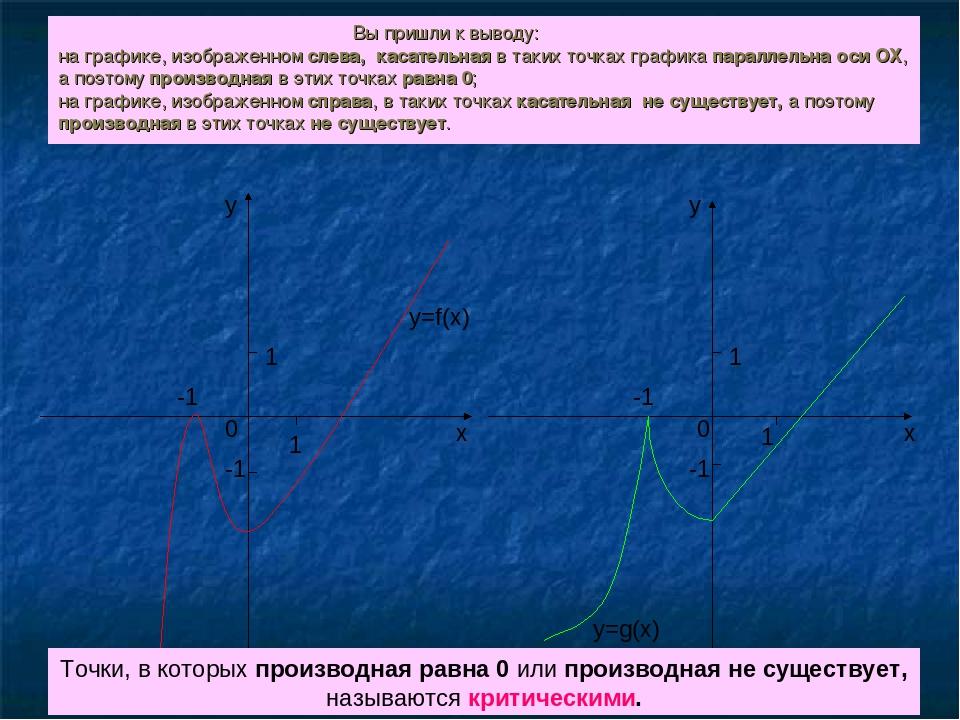1 1 -1 0 х у -1 у х 1 0 -1 1 -1 y=f(x) y=g(x) Вы пришли к выводу: на графике,...