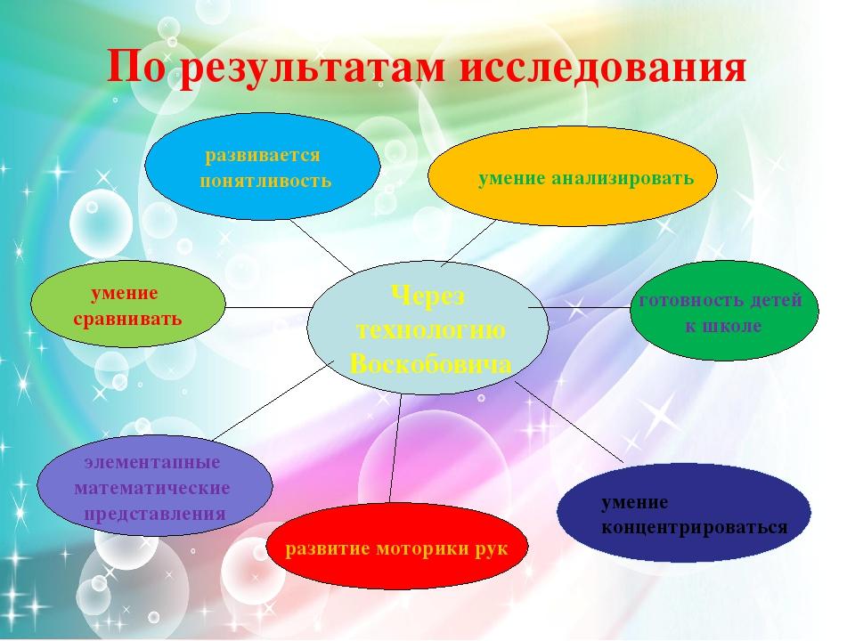 Через технологию Воскобовича элементапные математические представления развит...