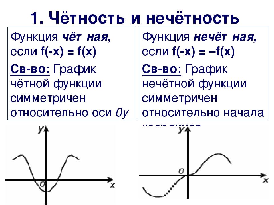 1. Чётность и нечётность Функция чётная, если f(-x) = f(x) Св-во: График чётн...