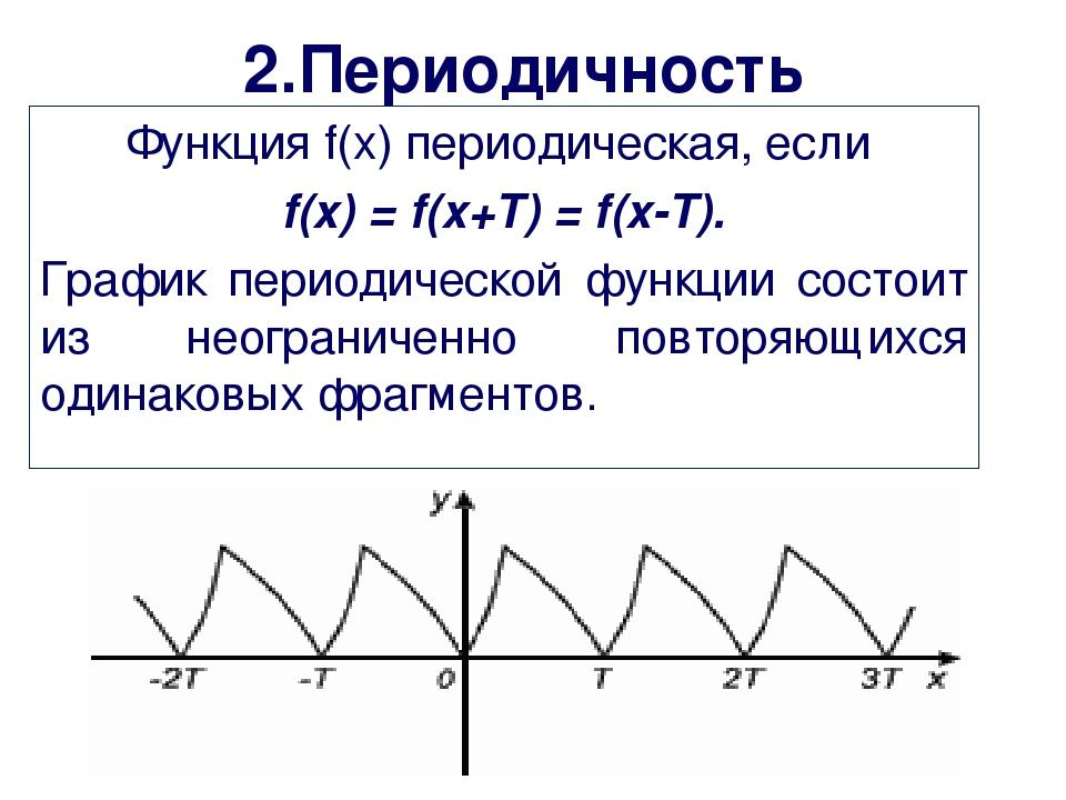 2.Периодичность Функция f(x) периодическая, если f(x) = f(x+Т) = f(x-Т). Граф...