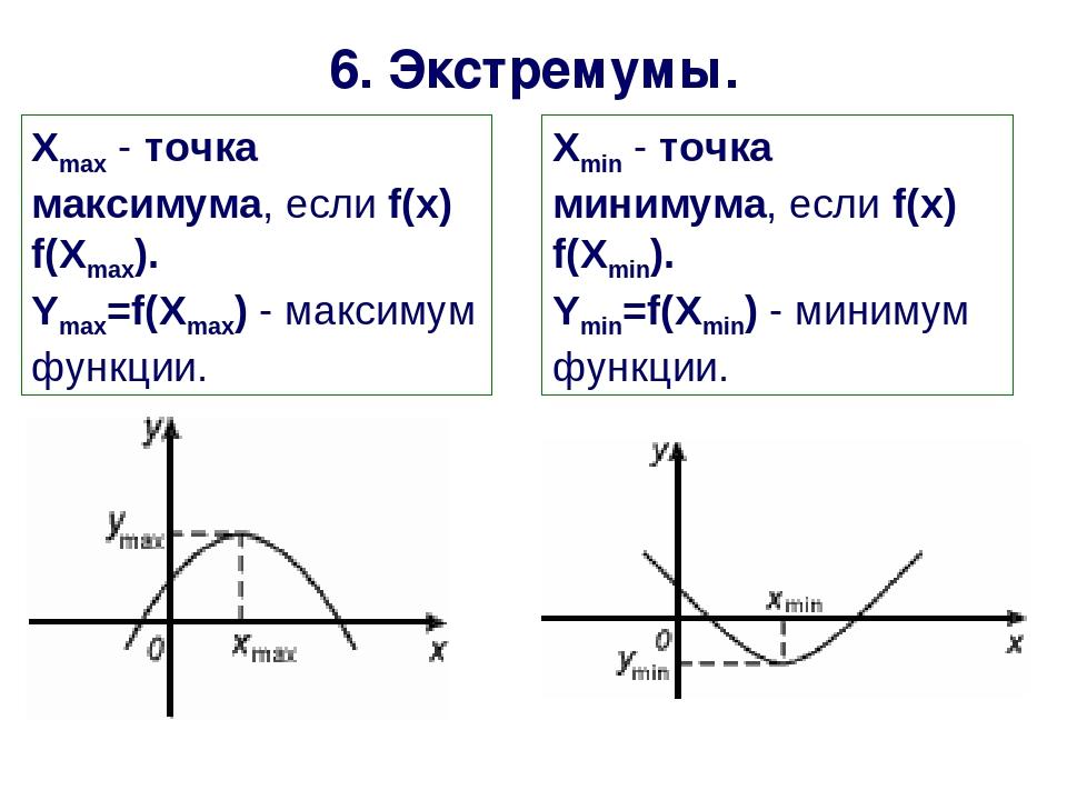 Хmax - точка максимума, если f(х) f(Xmax). Ymax=f(Xmax) - максимум функции. 6...