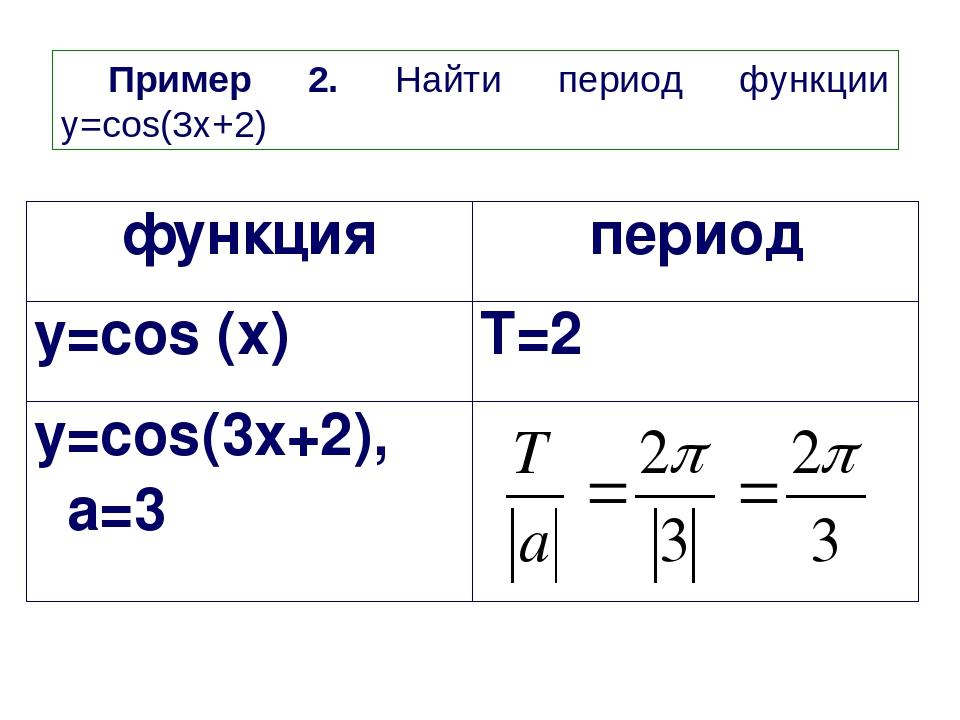 Пример 2. Найти период функции y=cos(3x+2) функция период y=cos (x) T=2π y=co...