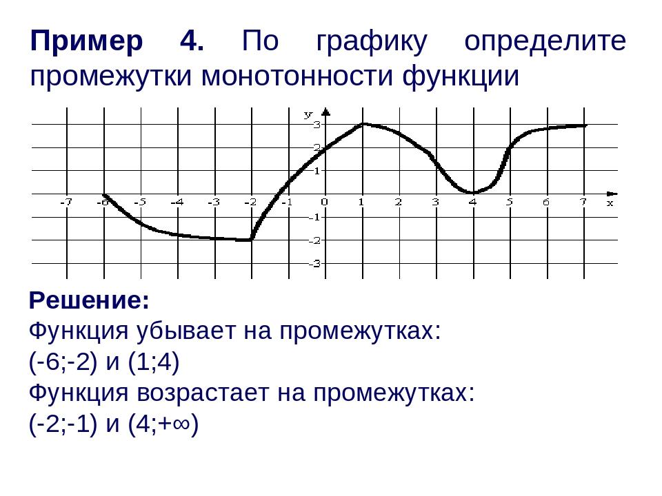 Пример 4. По графику определите промежутки монотонности функции Решение: Функ...