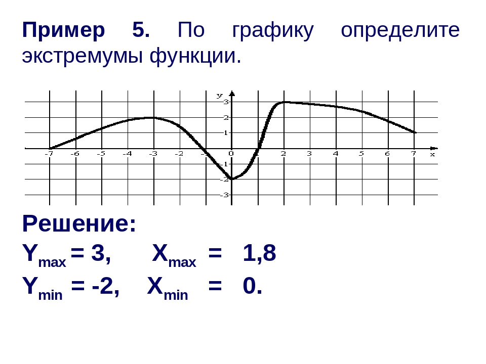 Пример 5. По графику определите экстремумы функции. Решение: Ymax = 3, Xmax =...