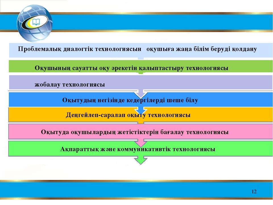 * Проблемалық диалогтік технологиясын оқушыға жаңа білім беруді қолдану Оқушы...