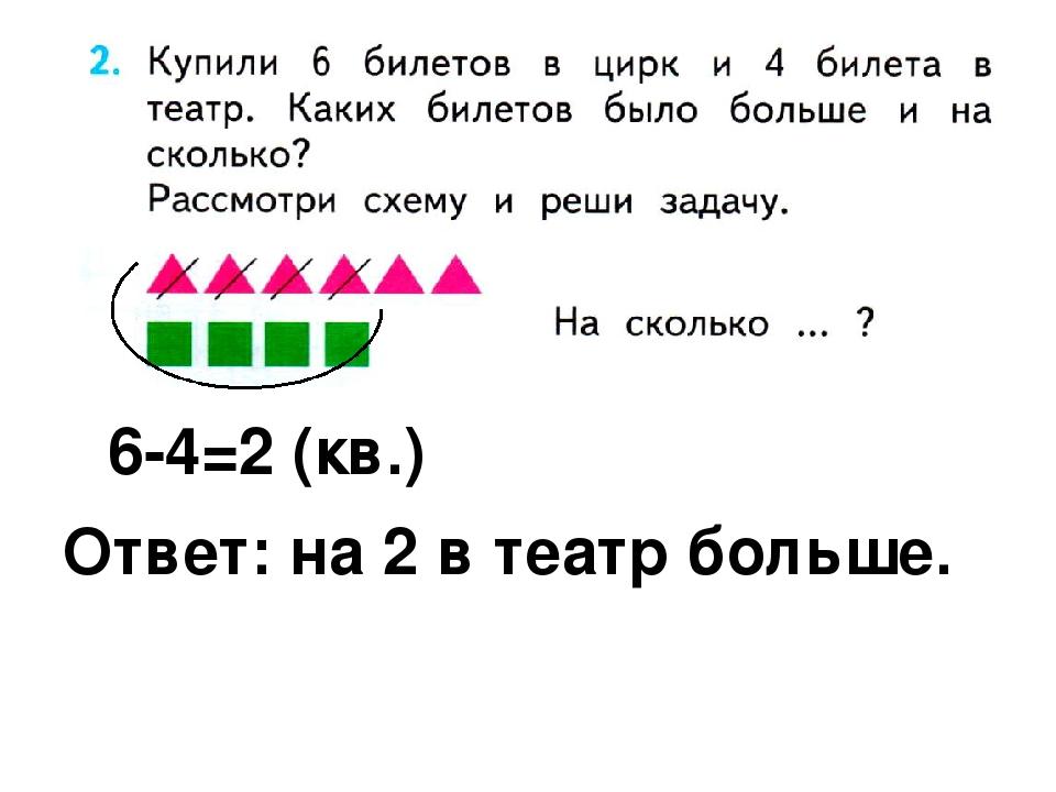 6-4=2 (кв.) Ответ: на 2 в театр больше.