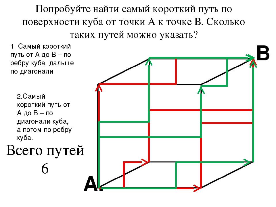 Попробуйте найти самый короткий путь по поверхности куба от точки А к точке В...
