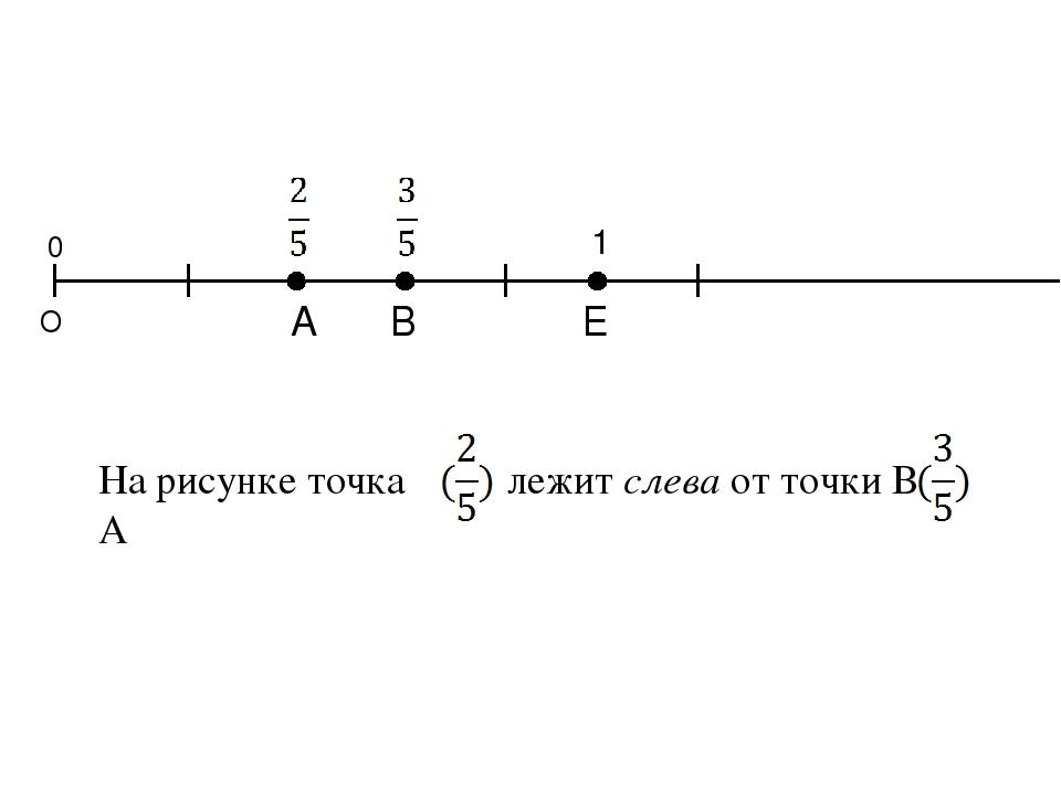 Точка на координатном луче, имеющая меньшую координату, лежит слева от точки,...