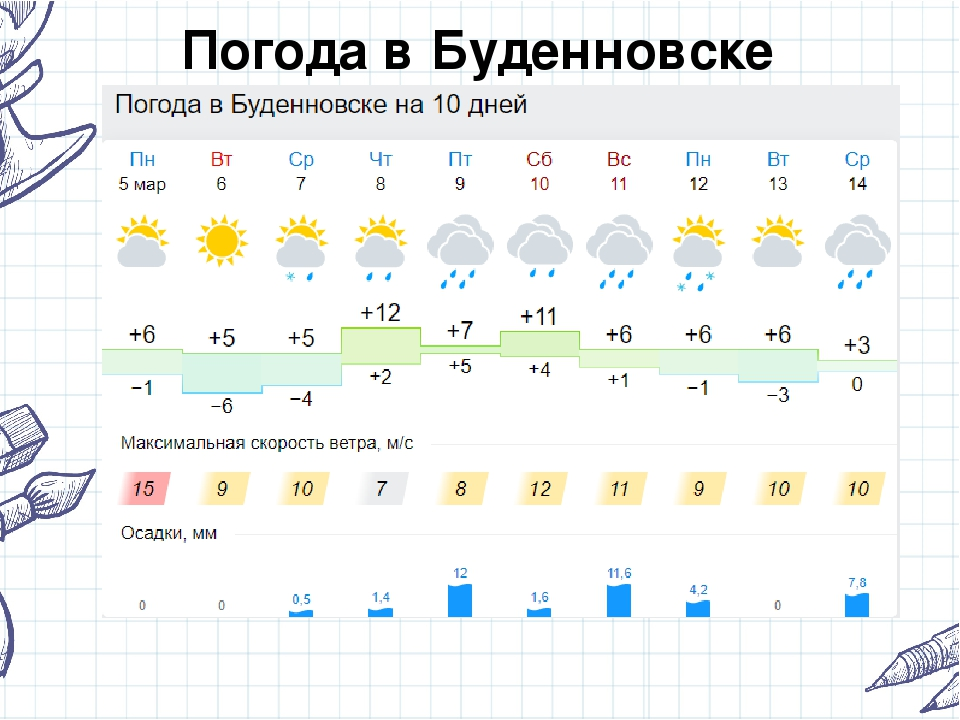 Погода в Буденновске