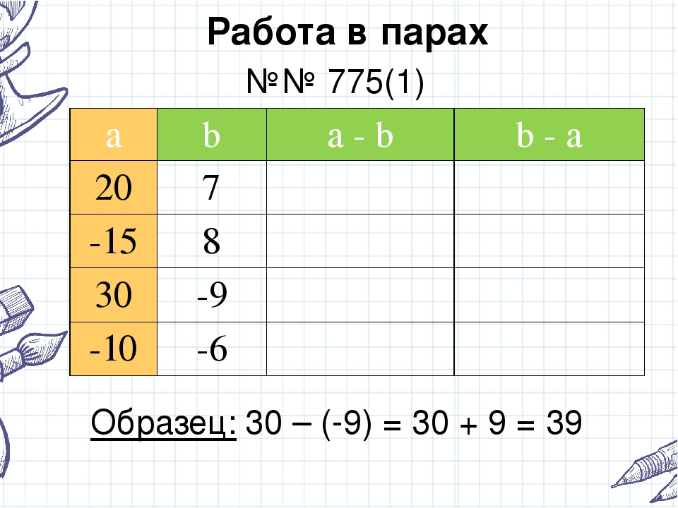Работа в парах №№ 775(1) Образец: 30 – (-9) = 30 + 9 = 39 a b a- b b- a 20 7...