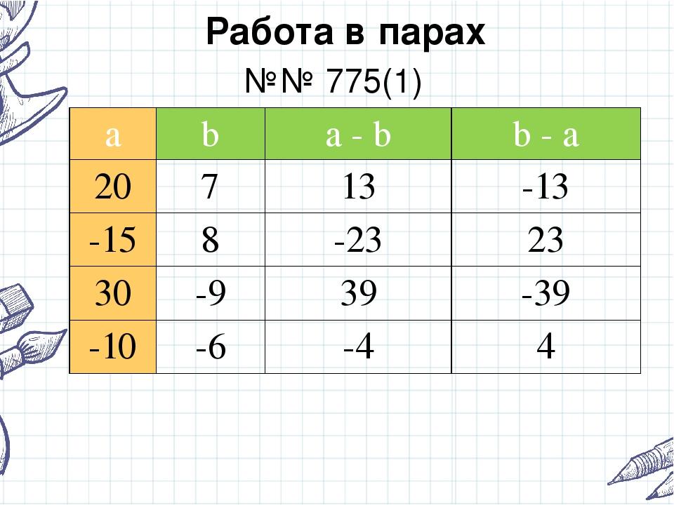 Работа в парах №№ 775(1) a b a- b b- a 20 7 13 -13 -15 8 -23 23 30 -9 39 -39...