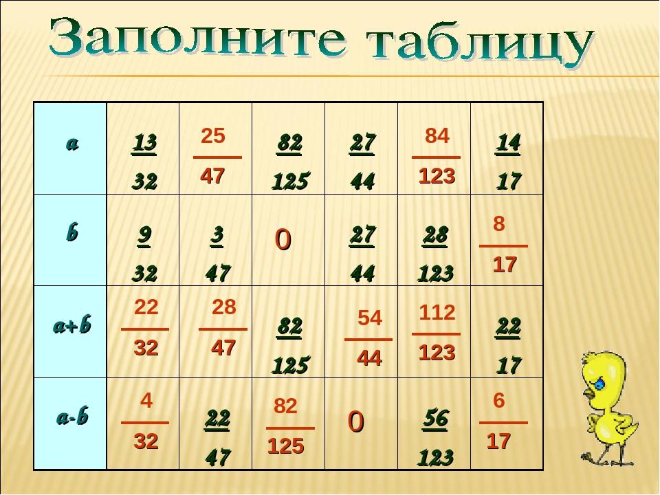 0 0 а 13 32 82 125 27 44 14 17 b 9 32 3 47 27 44 28 123 a+b 82 125 22 17 a-b...